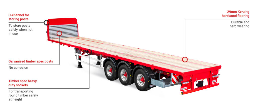 Dennison Timber Spec Platform